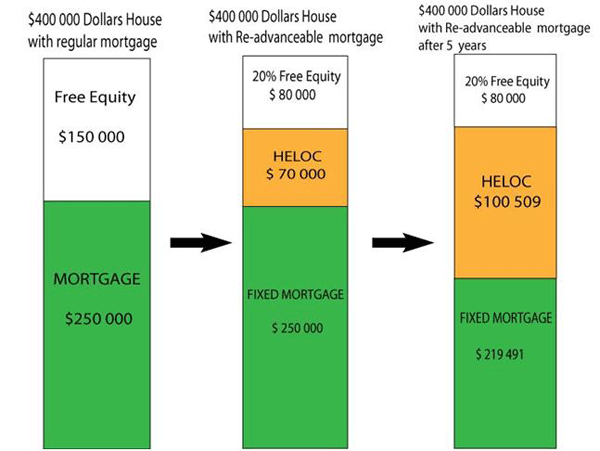 What is a readvancable heloc and why should you get one for How does a mortgage work when building a home