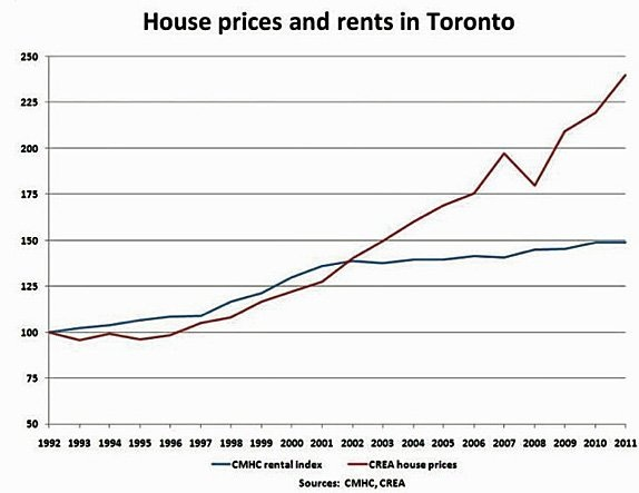 A Look at Canada's Housing Bubble - Canadian Mortgages Inc
