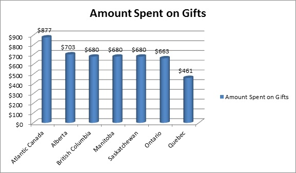 How Much are You Spending on Christmas this Year? - Canadian ...