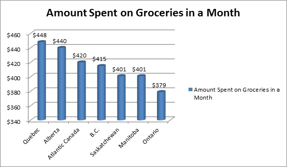 Is The Rising Cost Of Food Affecting Your Lifestyle Canadian