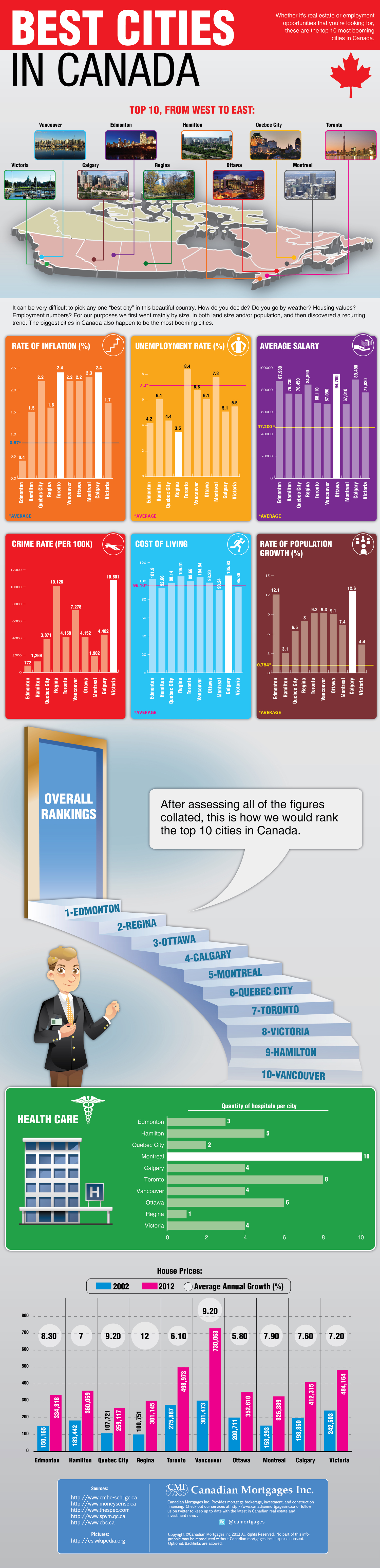 Top 10 Places To Live In Canada Infographic Canadian