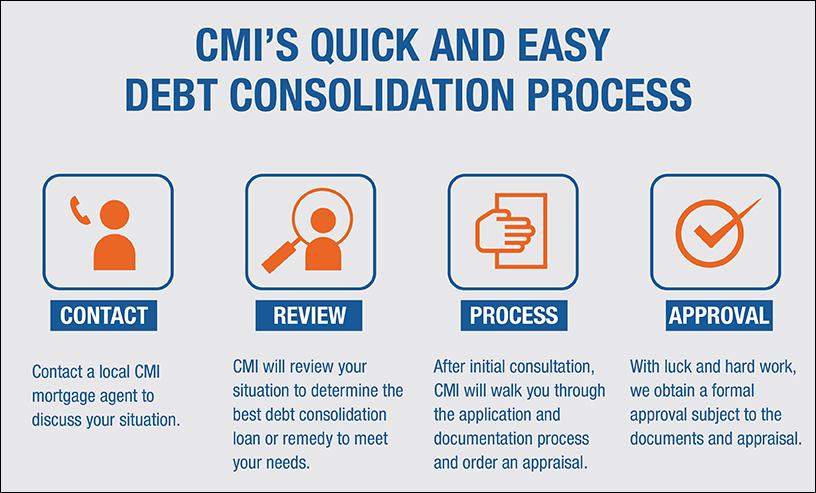 debt consultation