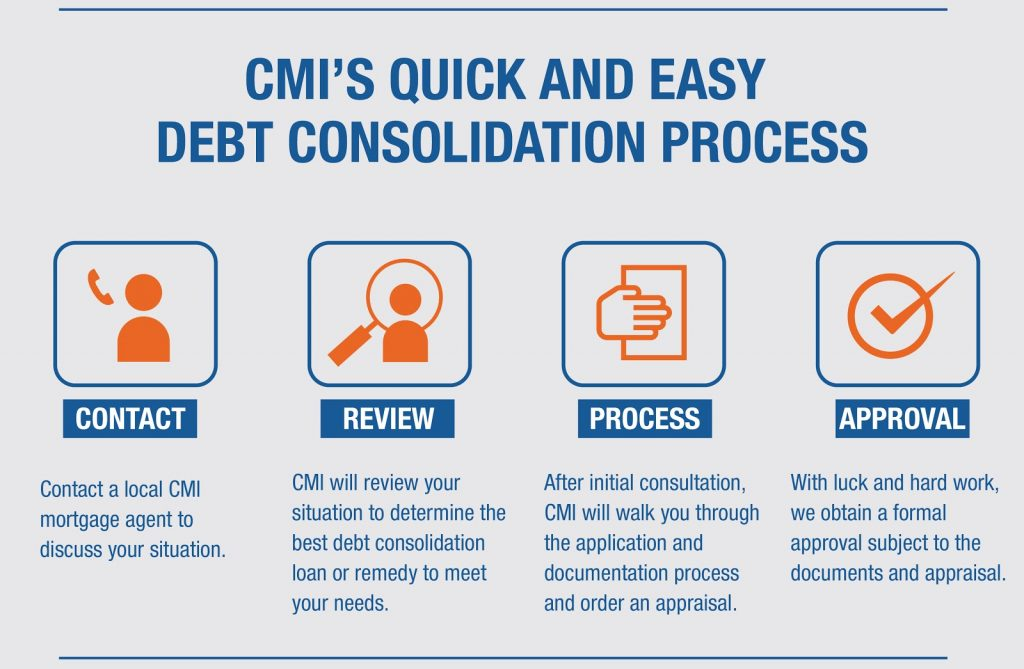 Consolidating debt new mortgage