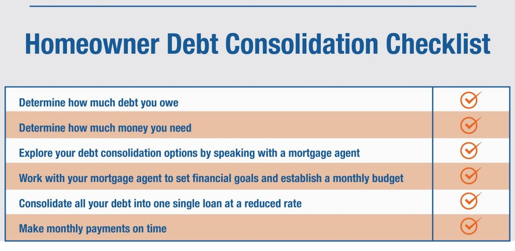 Consolidating loans into mortgage